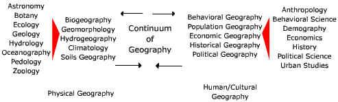 geographic continuum
